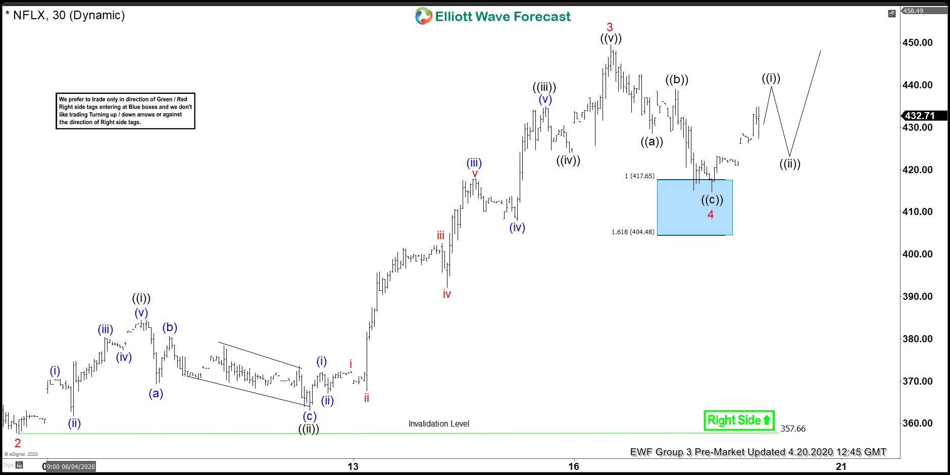 NFLX Ended 5 Waves Up In From The 290.47 Low