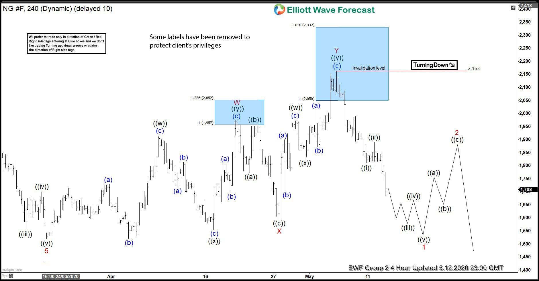 NG 5.12.2020 4 hour chart