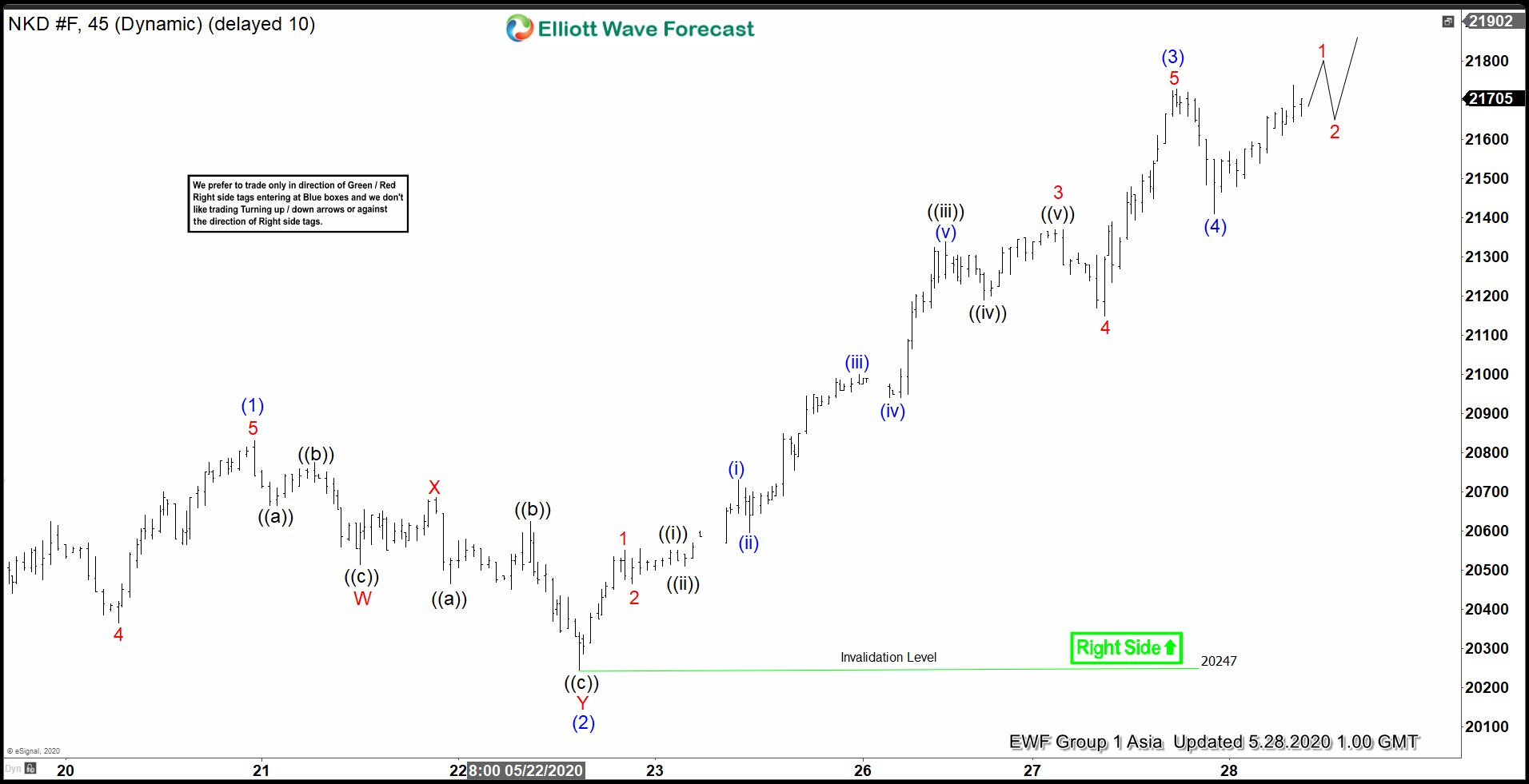 Elliott Wave View: Further Upside in Nikkei