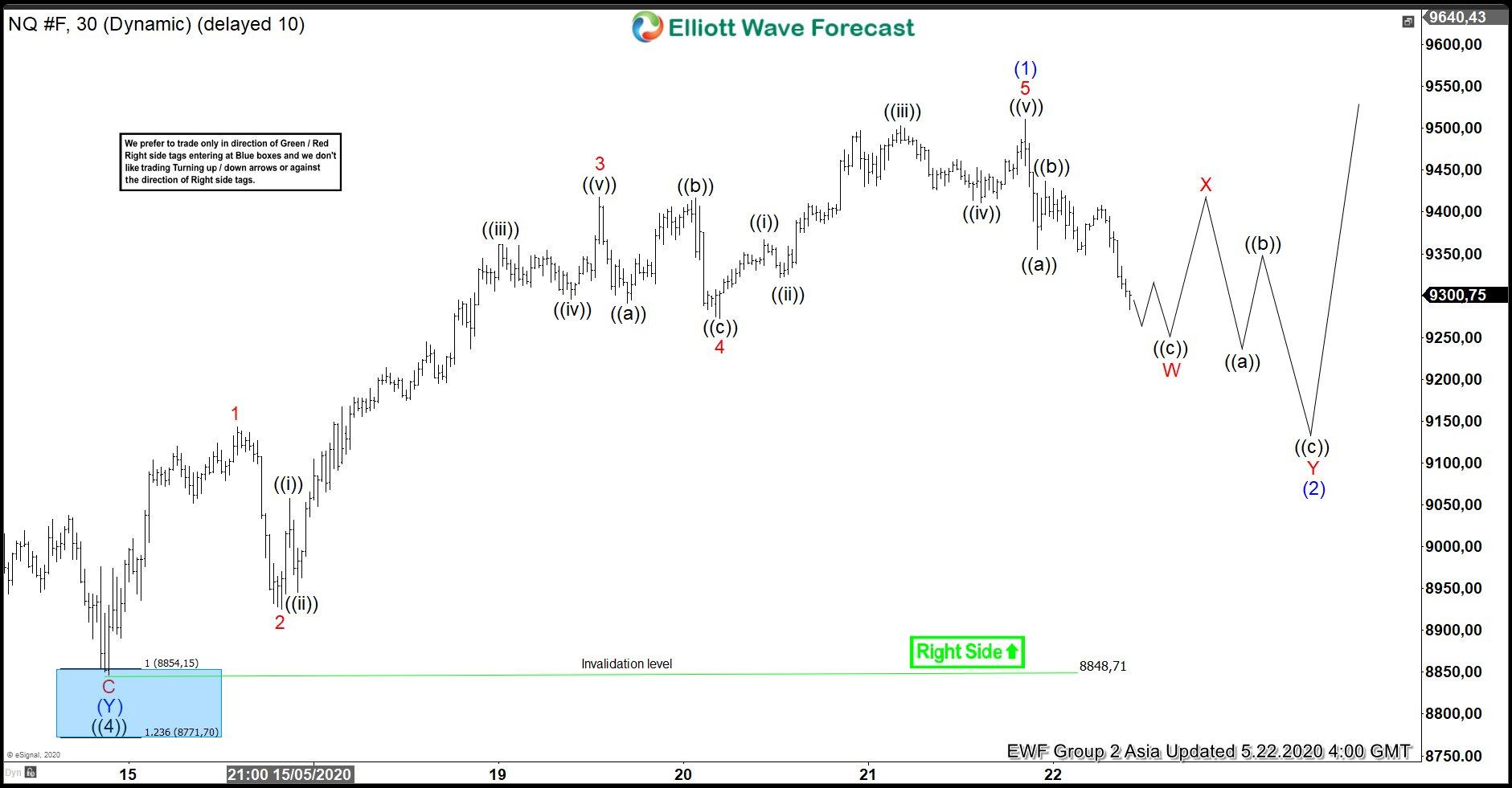 Nasdaq Elliott Wave chart