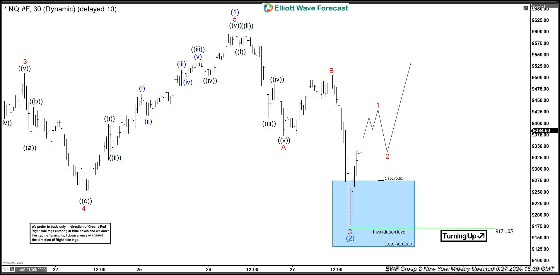 Nasdaq Futures 1 Hour Midday Elliott Wave Analysis