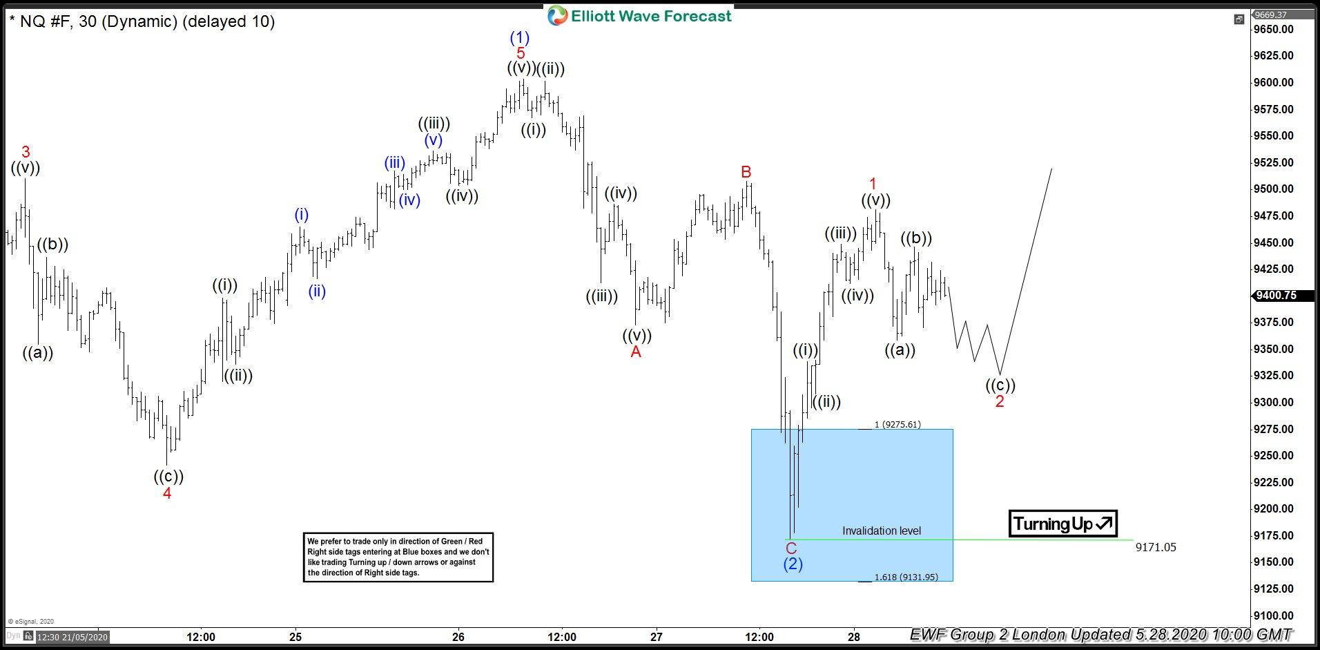 Nasdaq Futures 28 May 1 Hour London Elliott Wave Analysis
