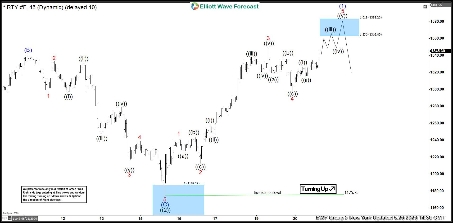 RTY_F 20 May 1 Hour Elliott Wave Analysis
