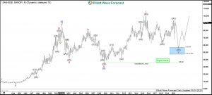 Sanofi Elliott Wave Monthly Chart