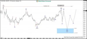 Sanofi Elliott Wave Weekly Chart