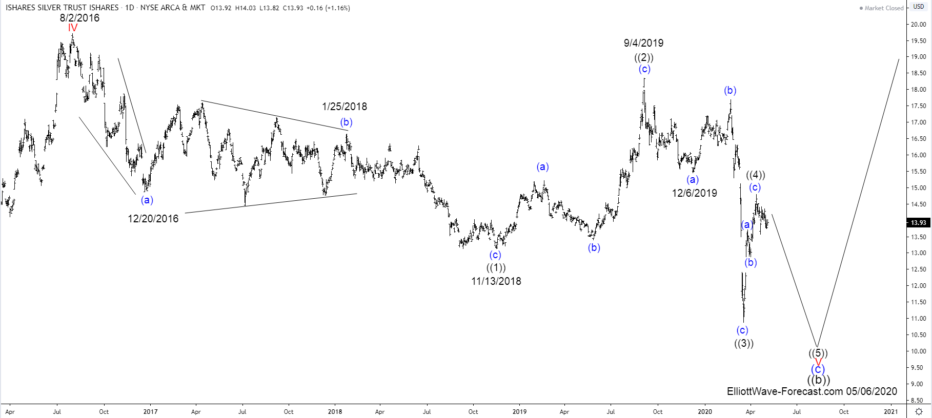 $SLV Ishares Silver Trust Elliott Wave and Larger Cycles