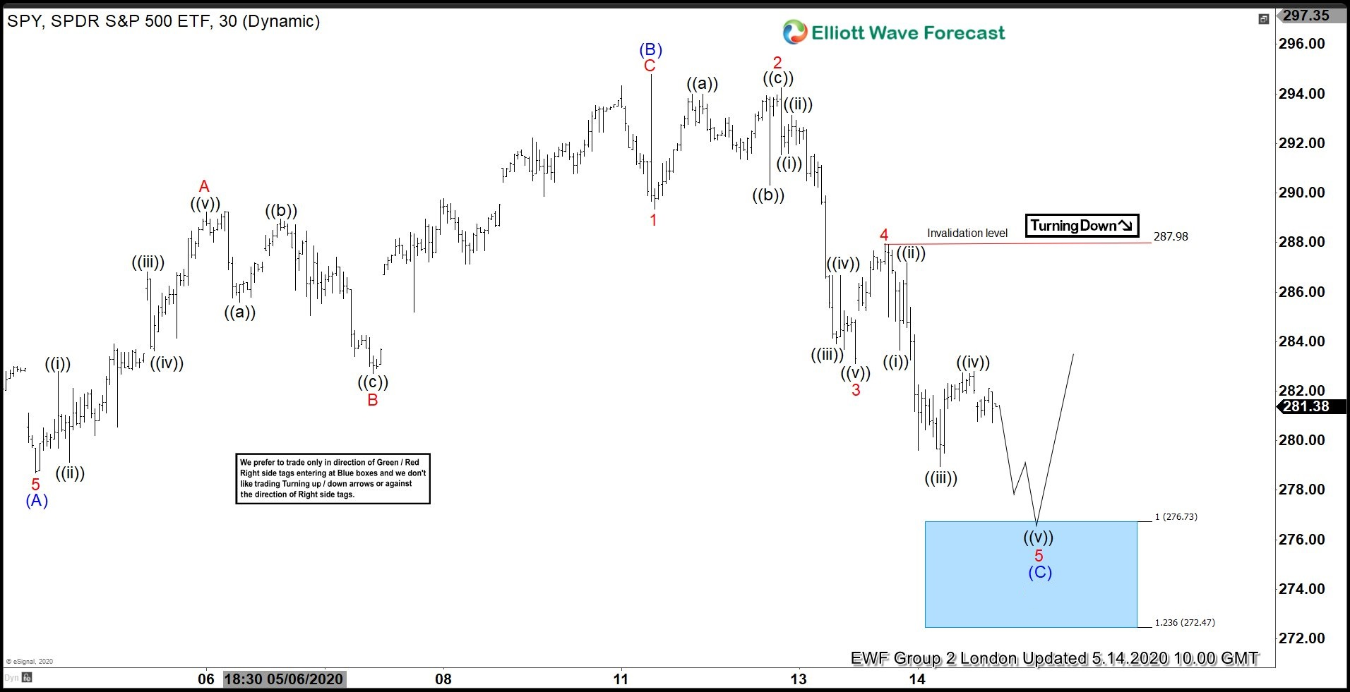 SPY 14 May 1 Hour Elliott Wave Update