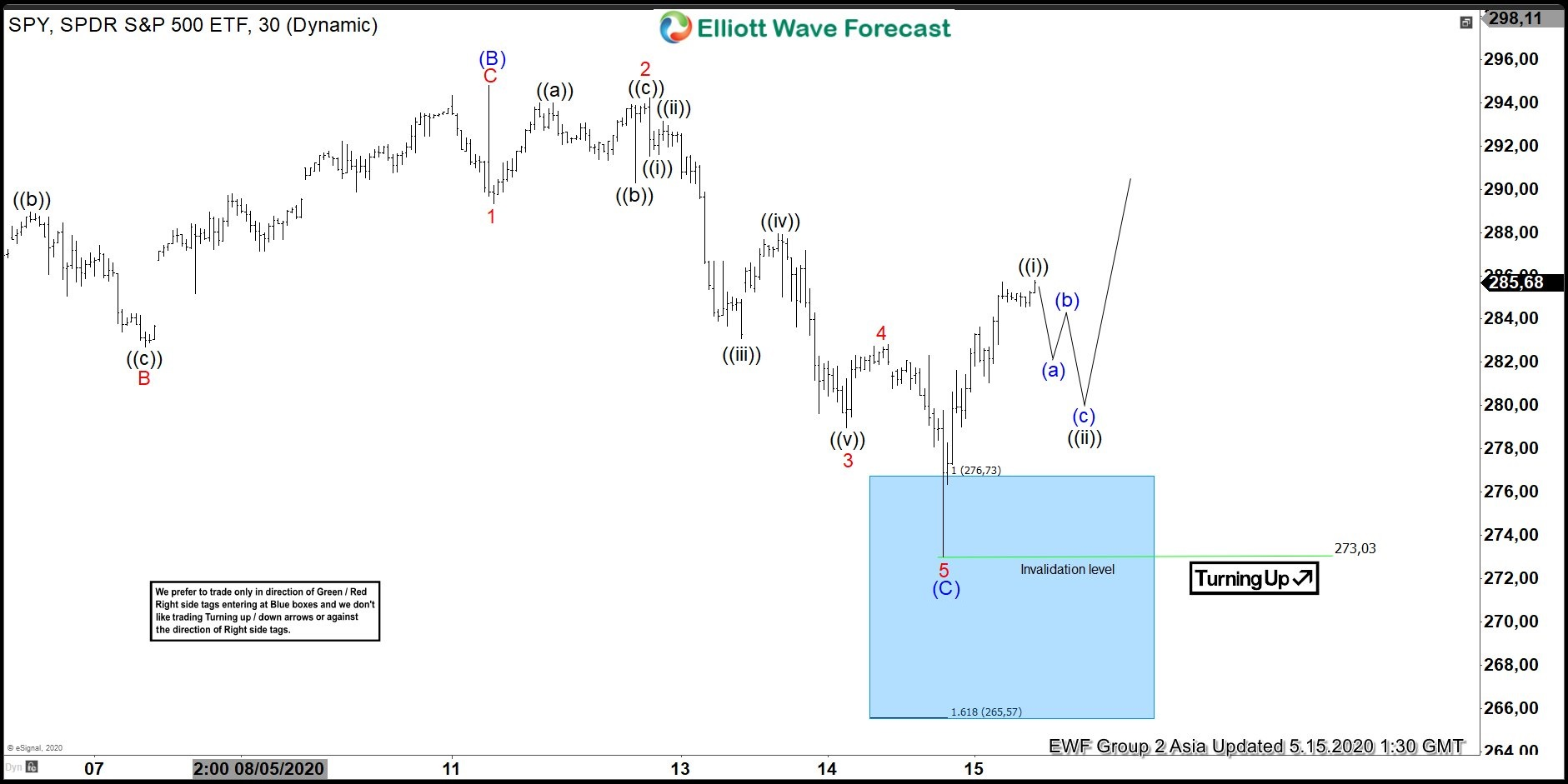 SPY 15 May 1 Hour Elliott Wave Update