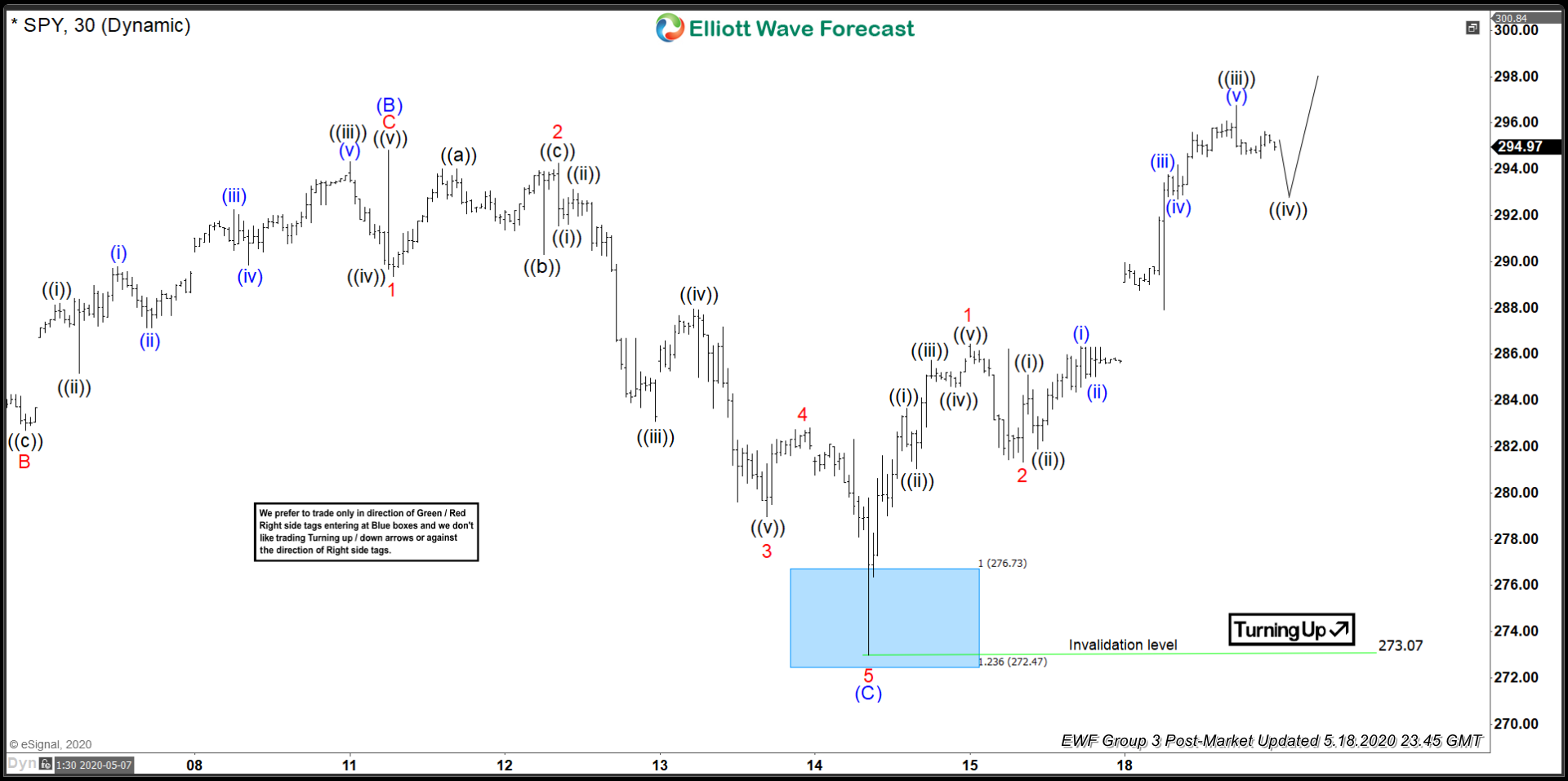 SPY 18 May 1 Hour Elliott Wave Update - Post Market
