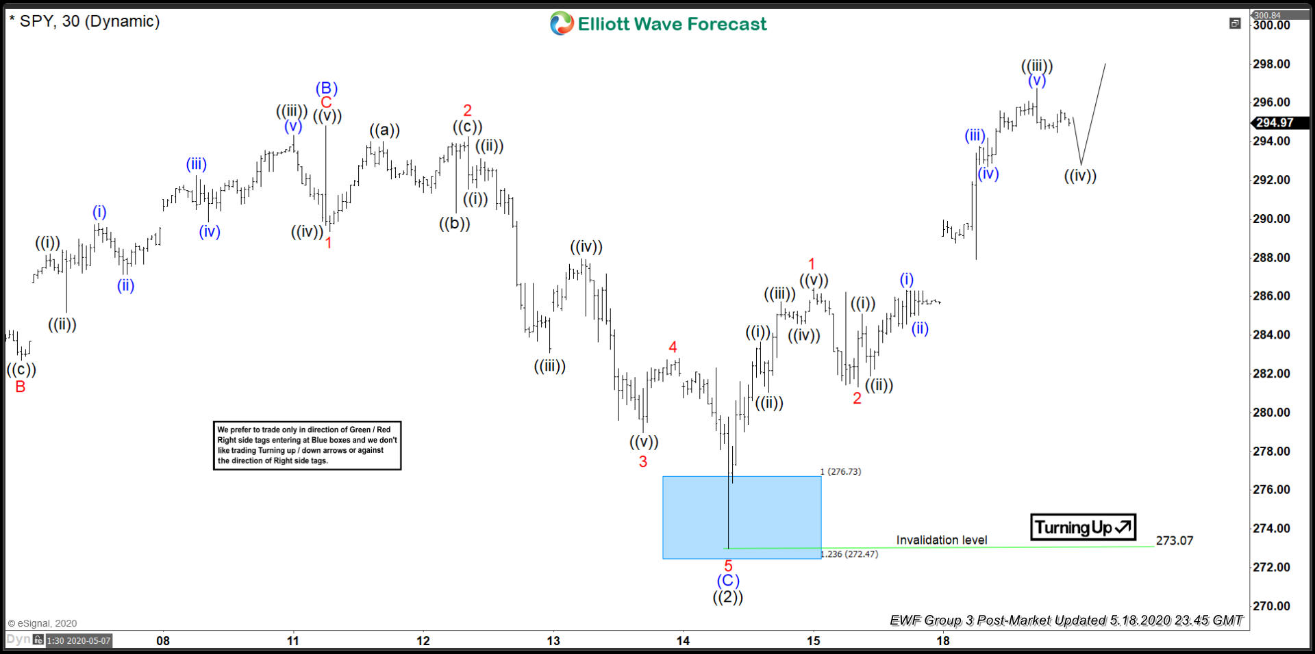Elliott Wave View: SPY Has Resumed Wave 3 Higher