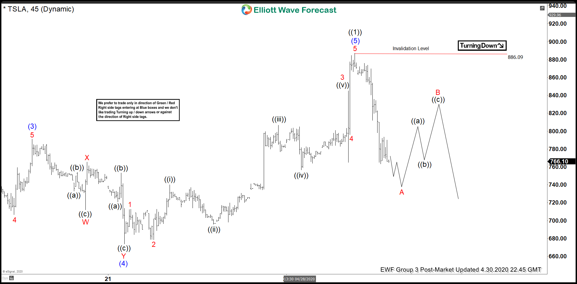 Elliott Wave View: Tesla (TSLA) Correcting Cycle from March Low