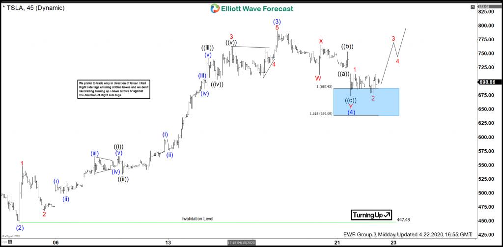 Tesla Elliott Wave View: Buying The Wave Four Pullback