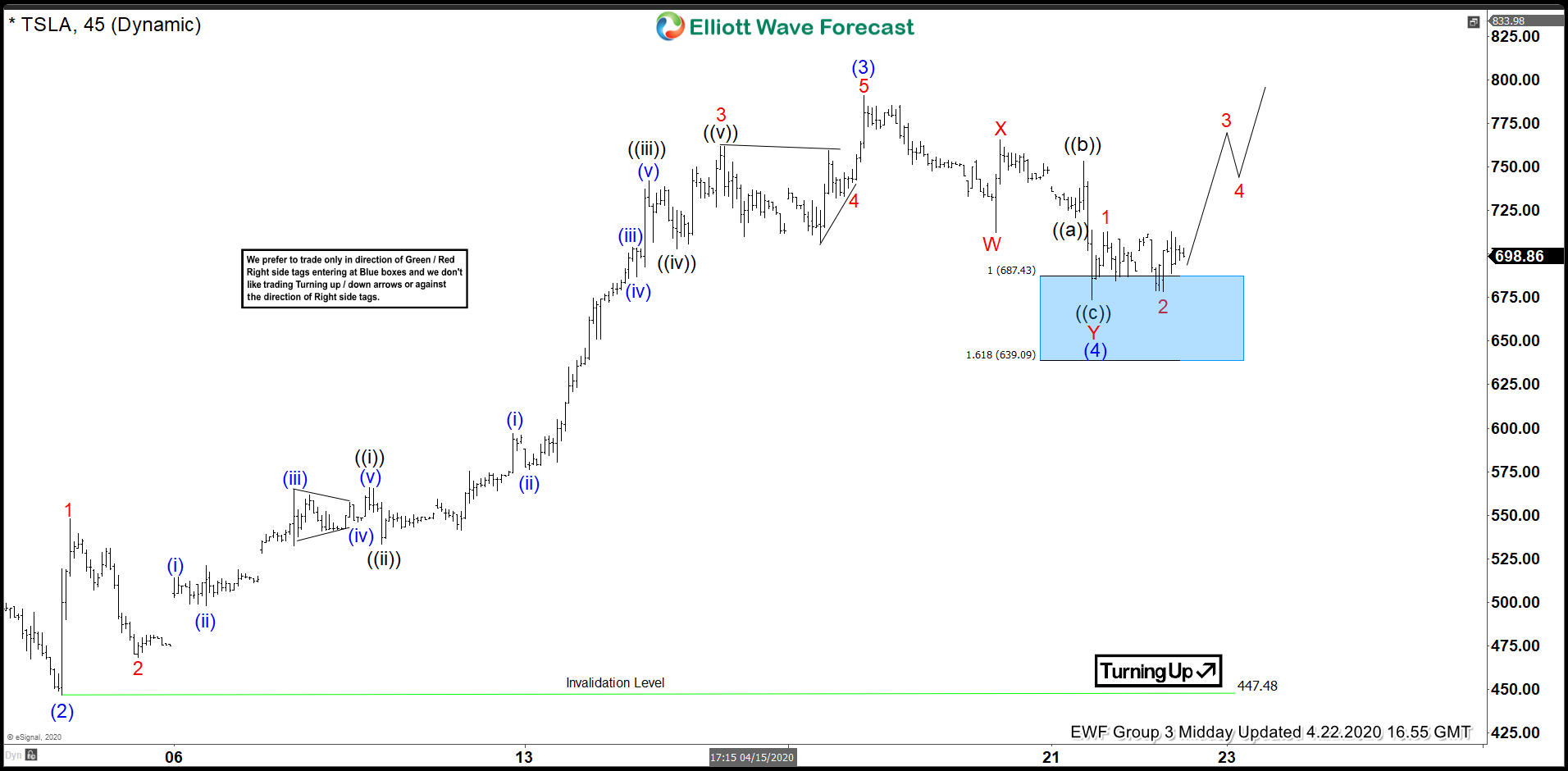 Tesla Elliott Wave View: Buying The Wave Four Pullback