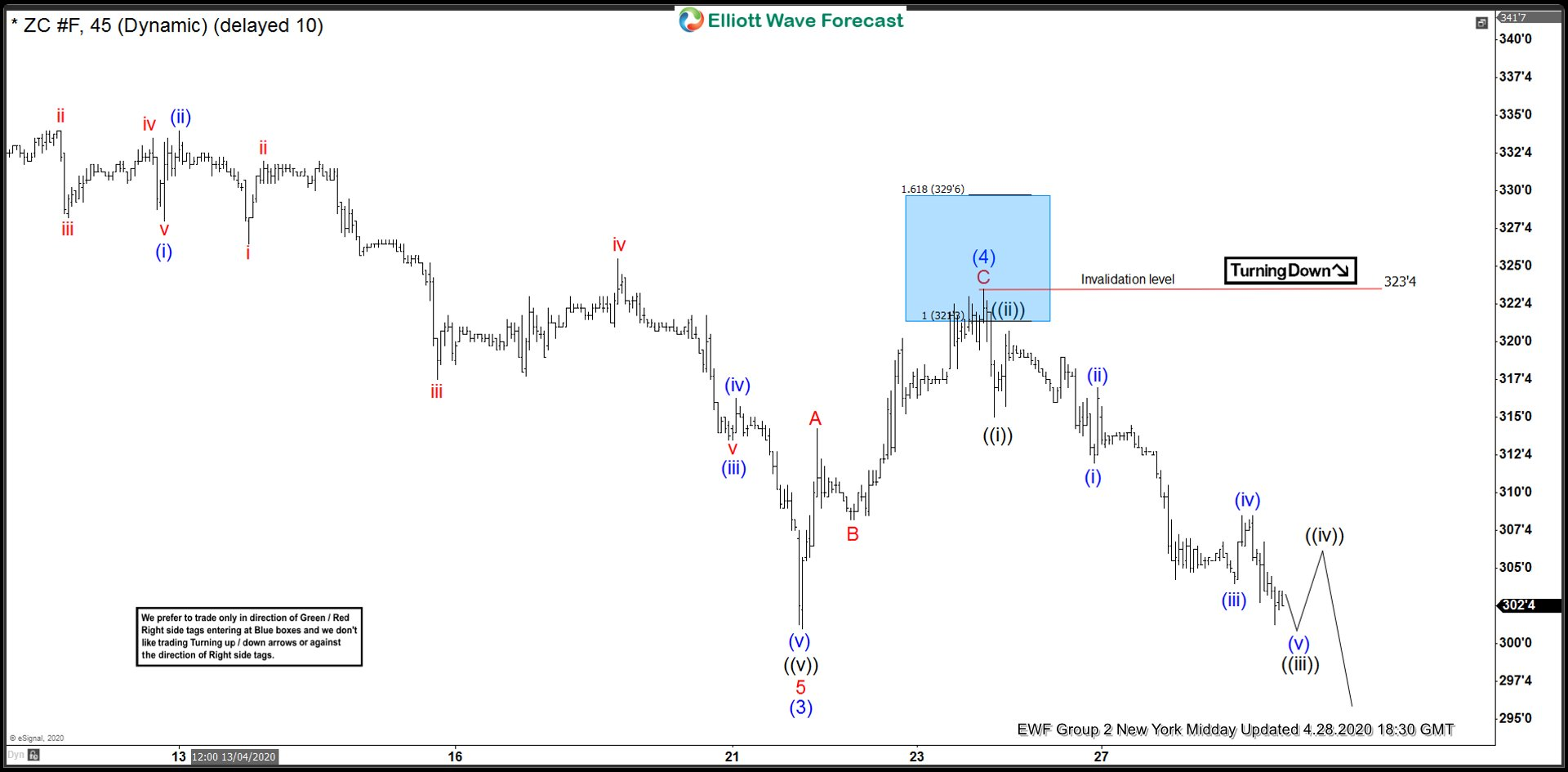 ZC_F 28 April 1 Hour Midday Elliott Wave Analysis