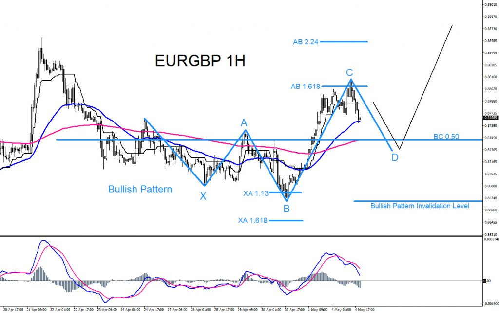 EURGBP, trading, forex, elliottwave, technical analysis, market patterns, AidanFX