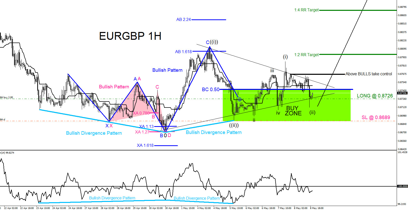 EURGBP : Market Patterns Calling the Move Higher
