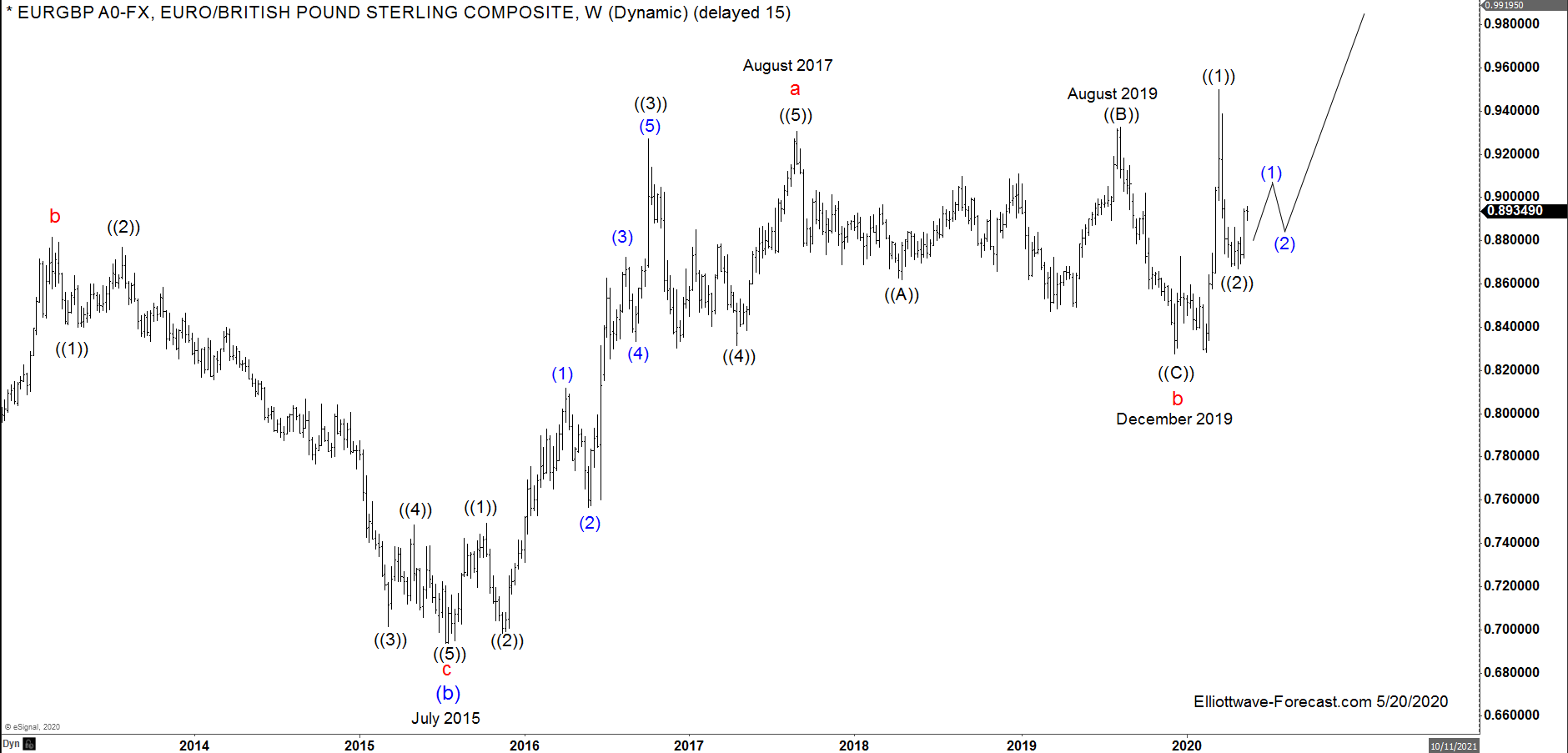 $EURGBP FX Pair Elliott Wave and Longer Term Cycles