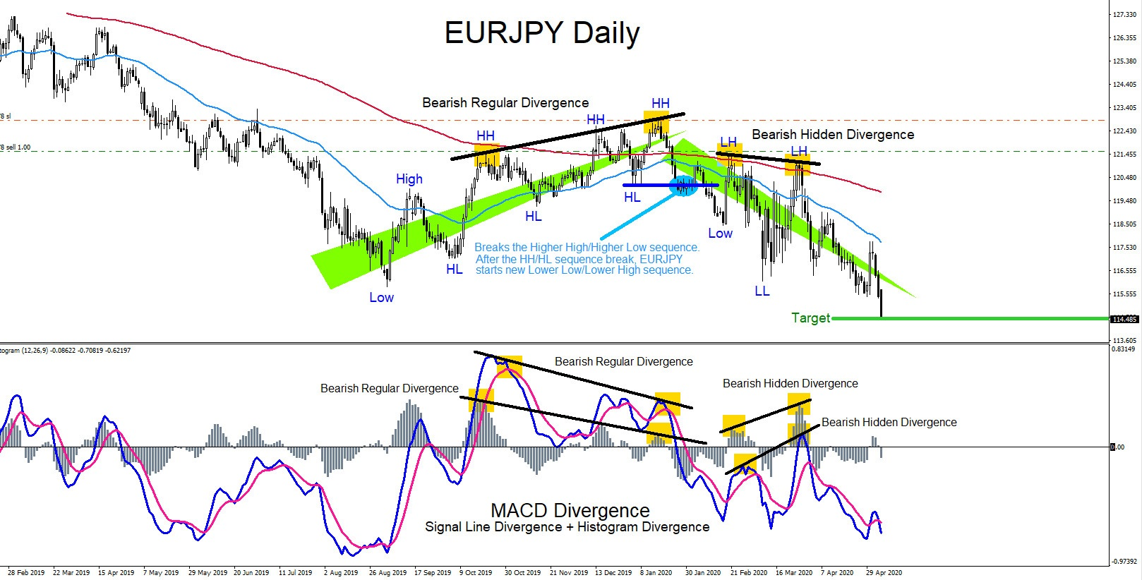 EURJPY, elliottwave, trading, market pattern, divergence, AidanFX, technical analysis, forex