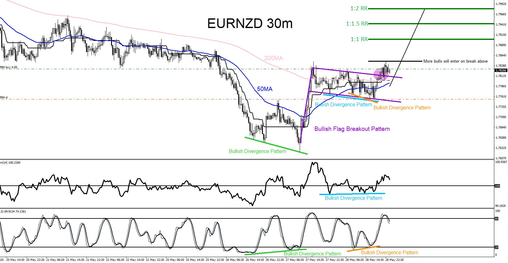 EURNZD : Catching the Move Higher