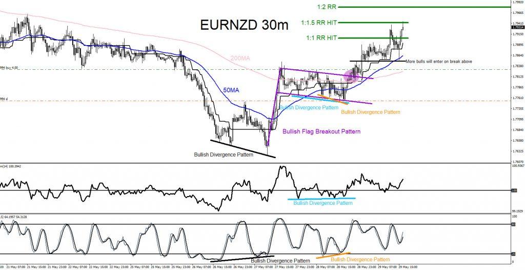 EURNZD, forex, trading, bullish market pattern, elliottwave, @AidanFX