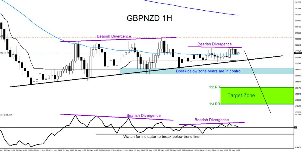 GBPNZD, forex, trading, bearish market pattern, elliottwave, @AidanFX