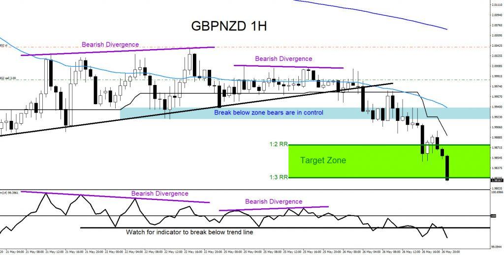 GBPNZD, forex, trading, elliottwave, bearish market patterns, @AidanFX