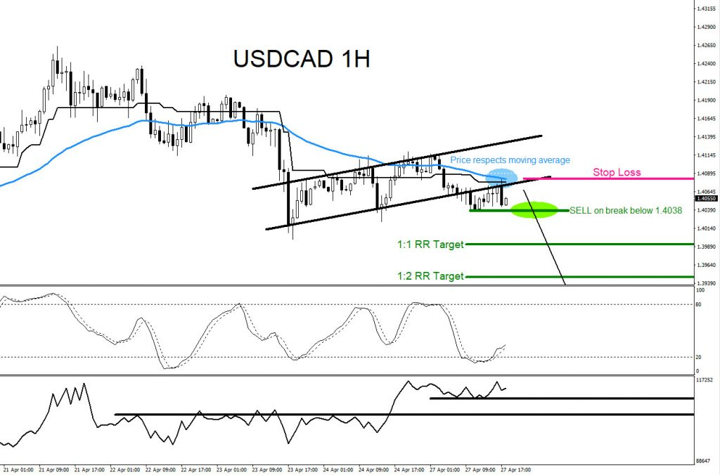 USDCAD, trading, forex, elliottwave, technical analysis, market patterns, AidanFX