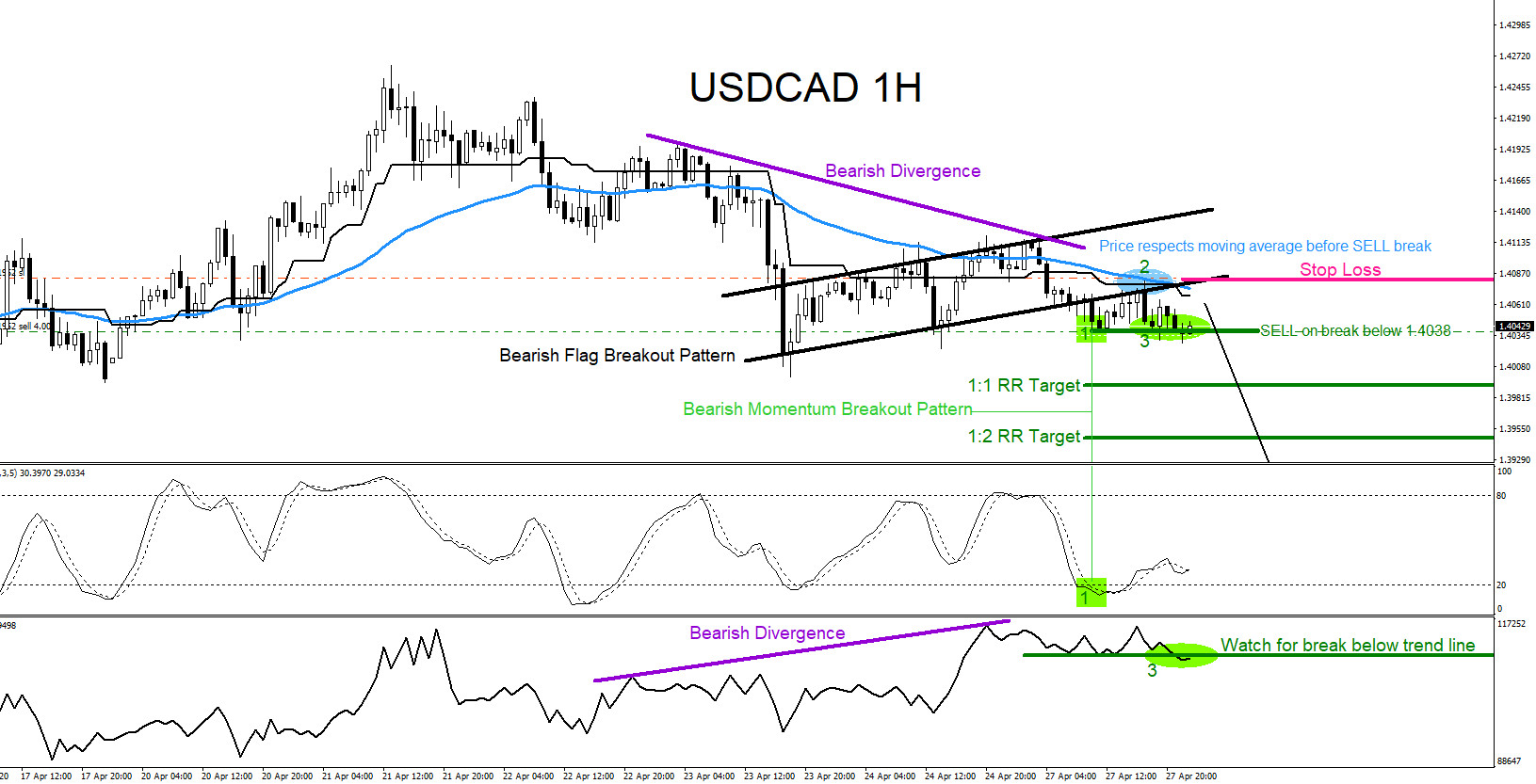USDCAD : Trading the Breakout Lower