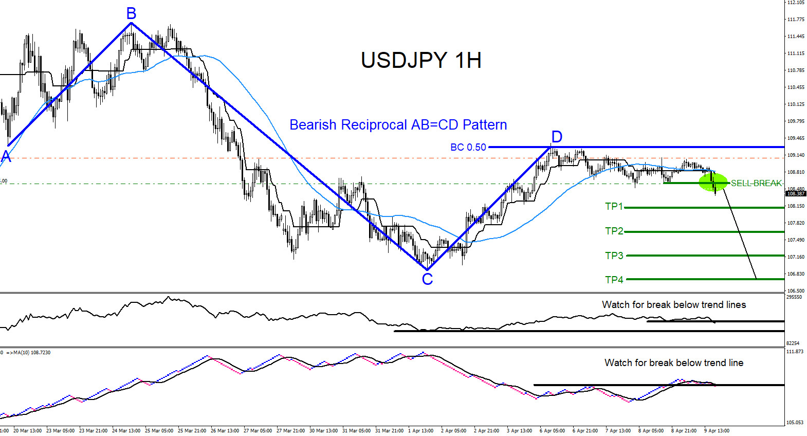 USDJPY : Calling the April 2020 Move Lower