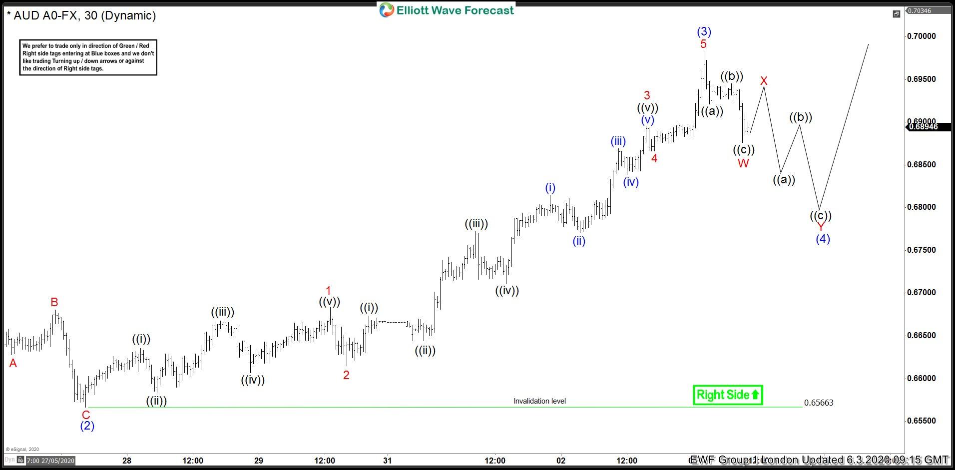 AUDUSD Elliott Wave Chart 3 June