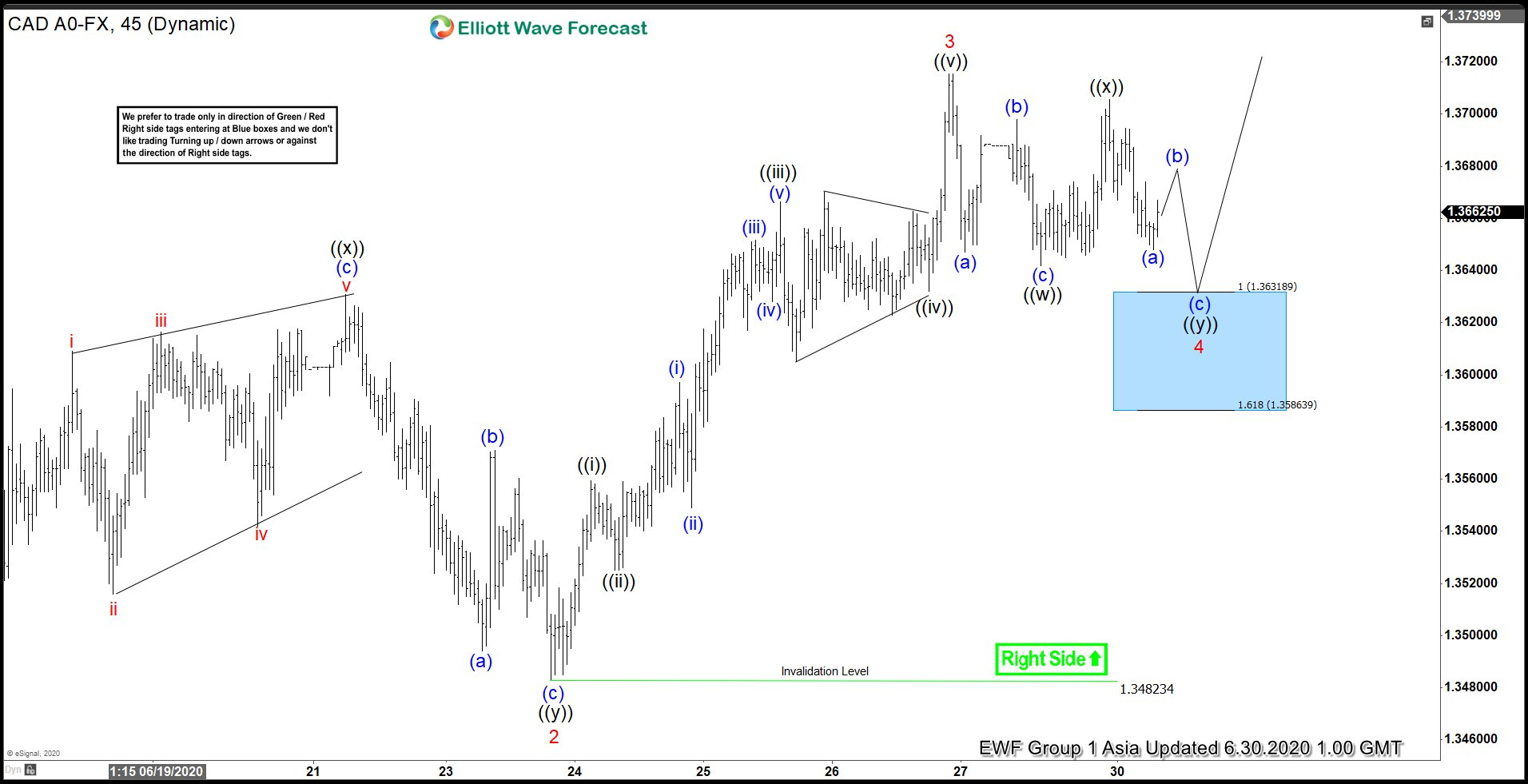 Elliott Wave View: Dips in USDCAD Should Find Buyers