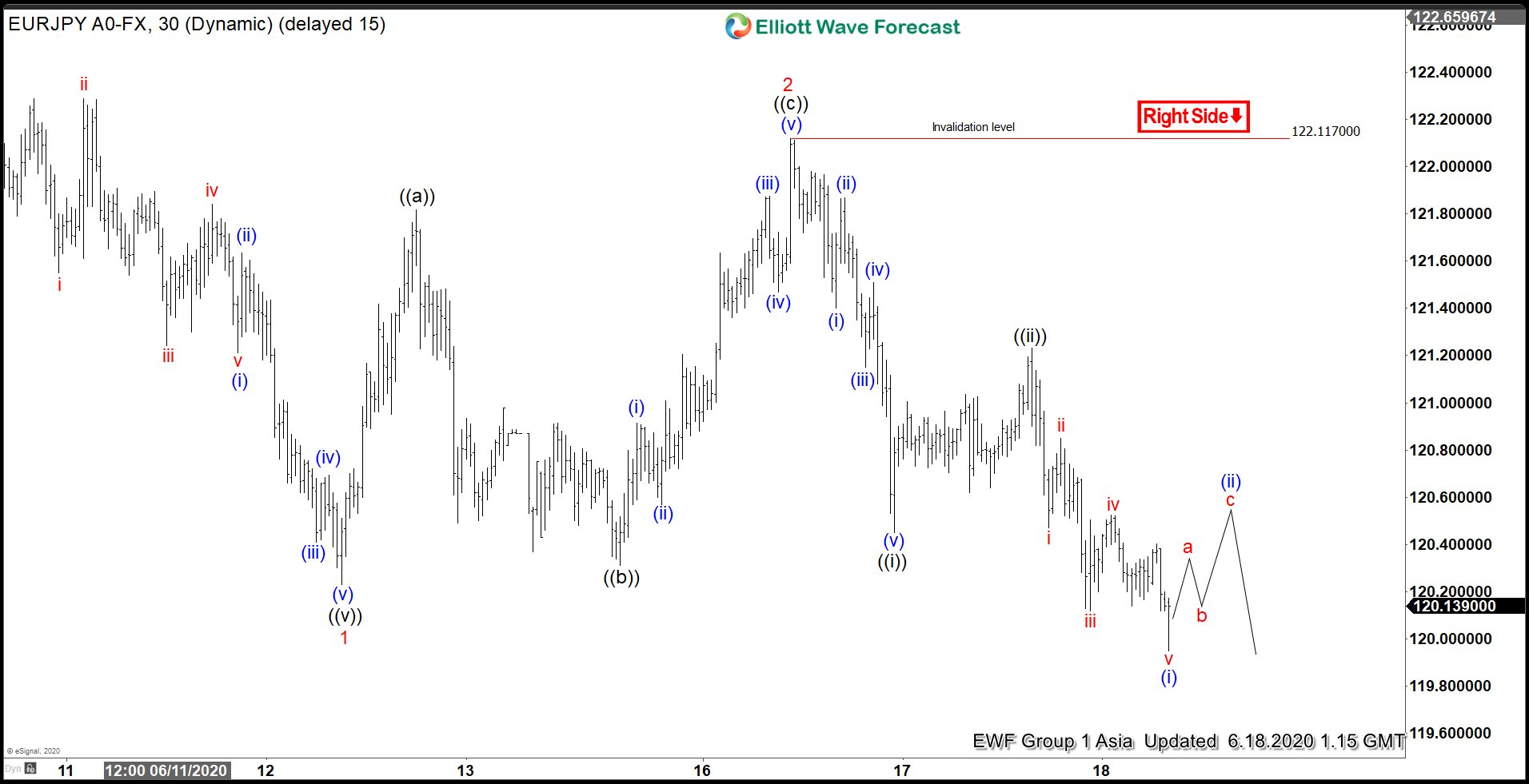 EURJPY 18 June Elliott Wave Chart