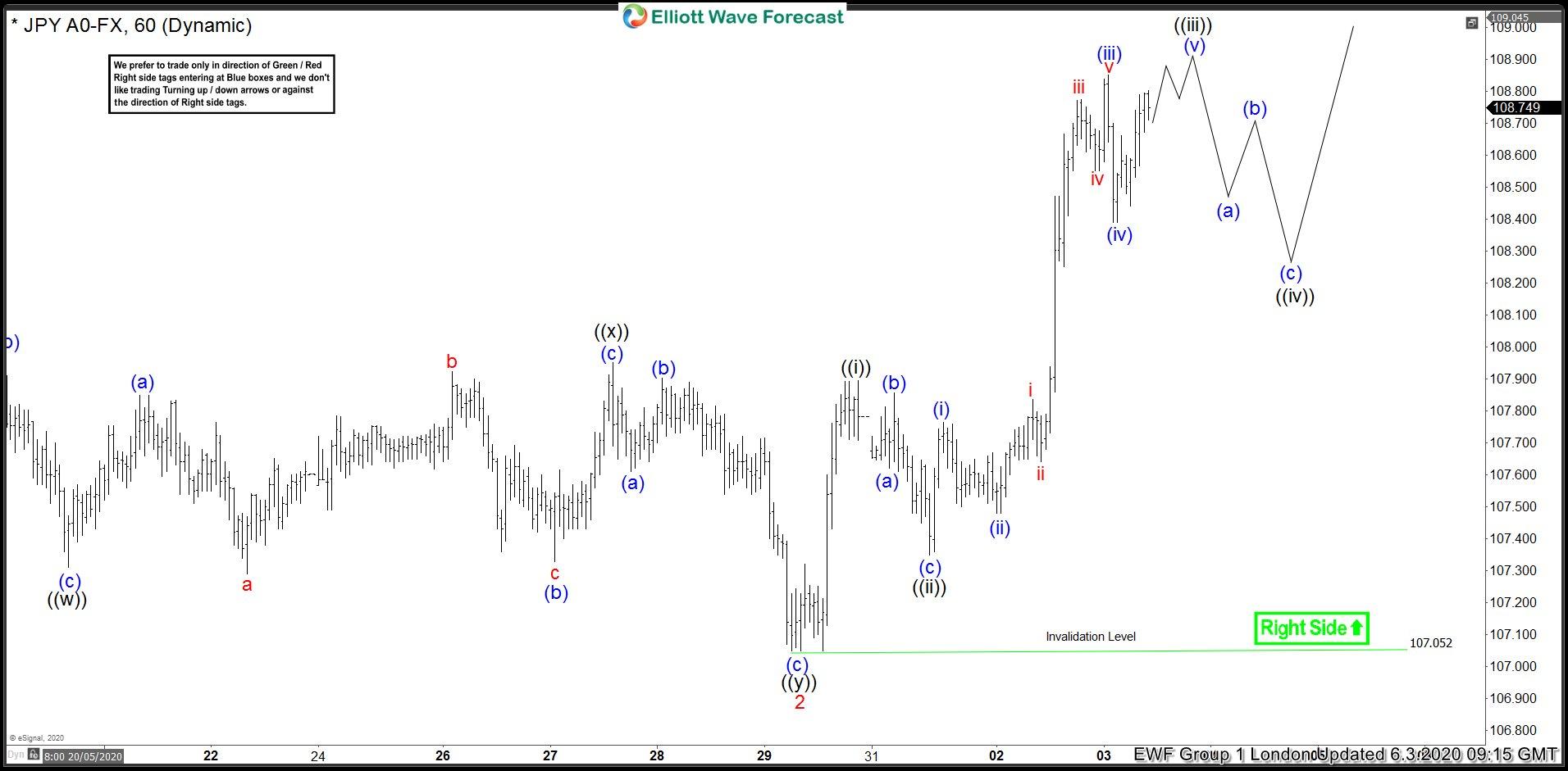 USDJPY 3 June 1 Hour London Elliott Wave Analysis
