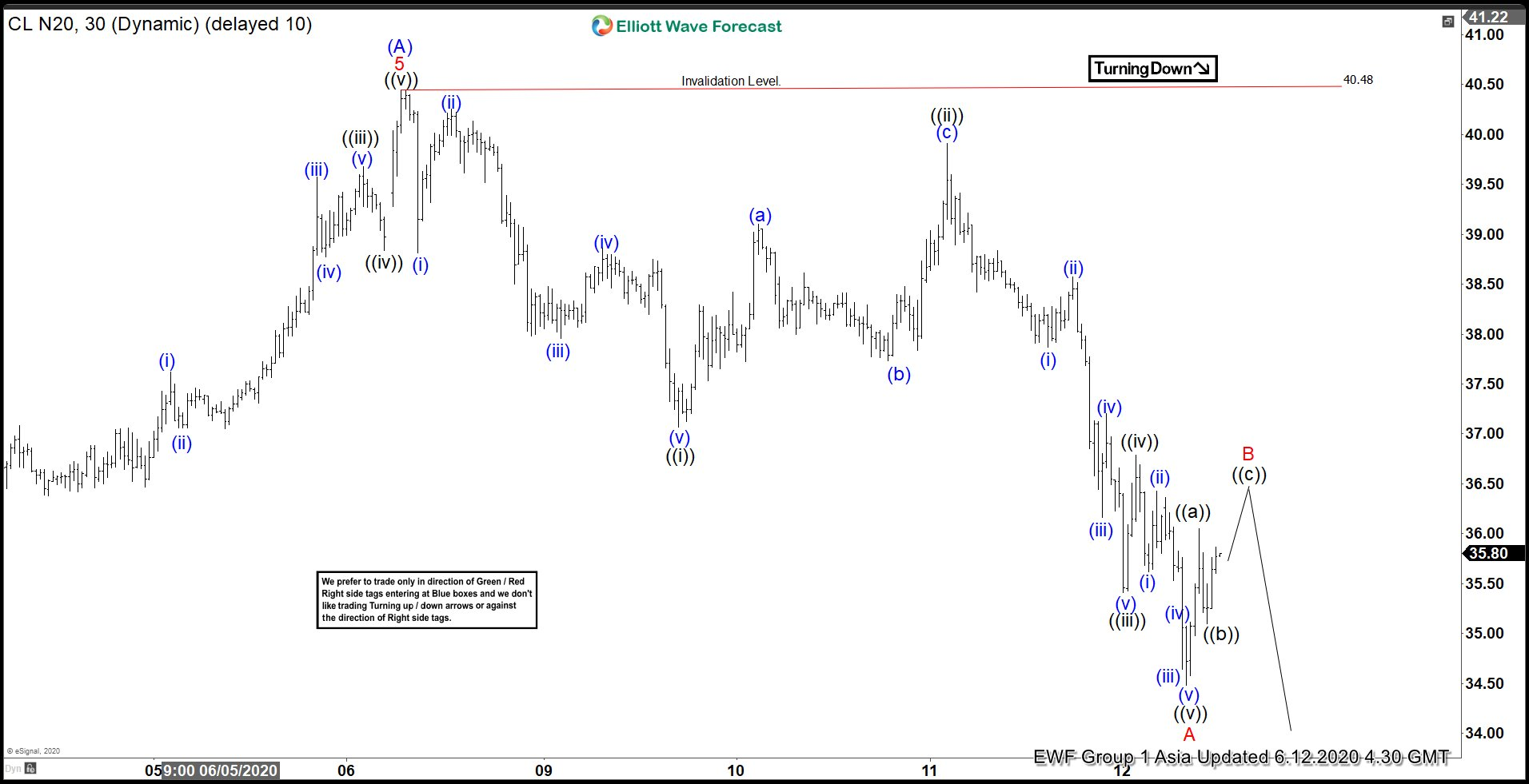 Elliott Wave View: Oil Ended Cycle from April Low