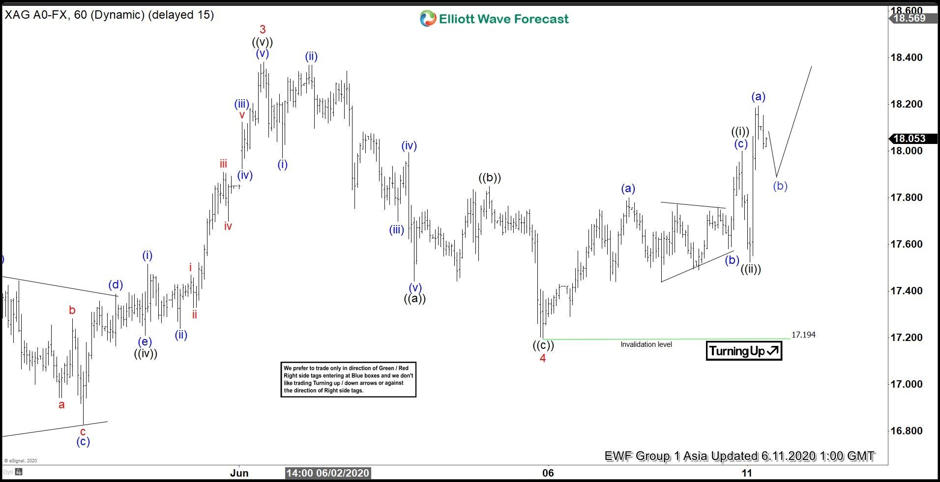 Elliott Wave View: Silver Has Resumed Higher