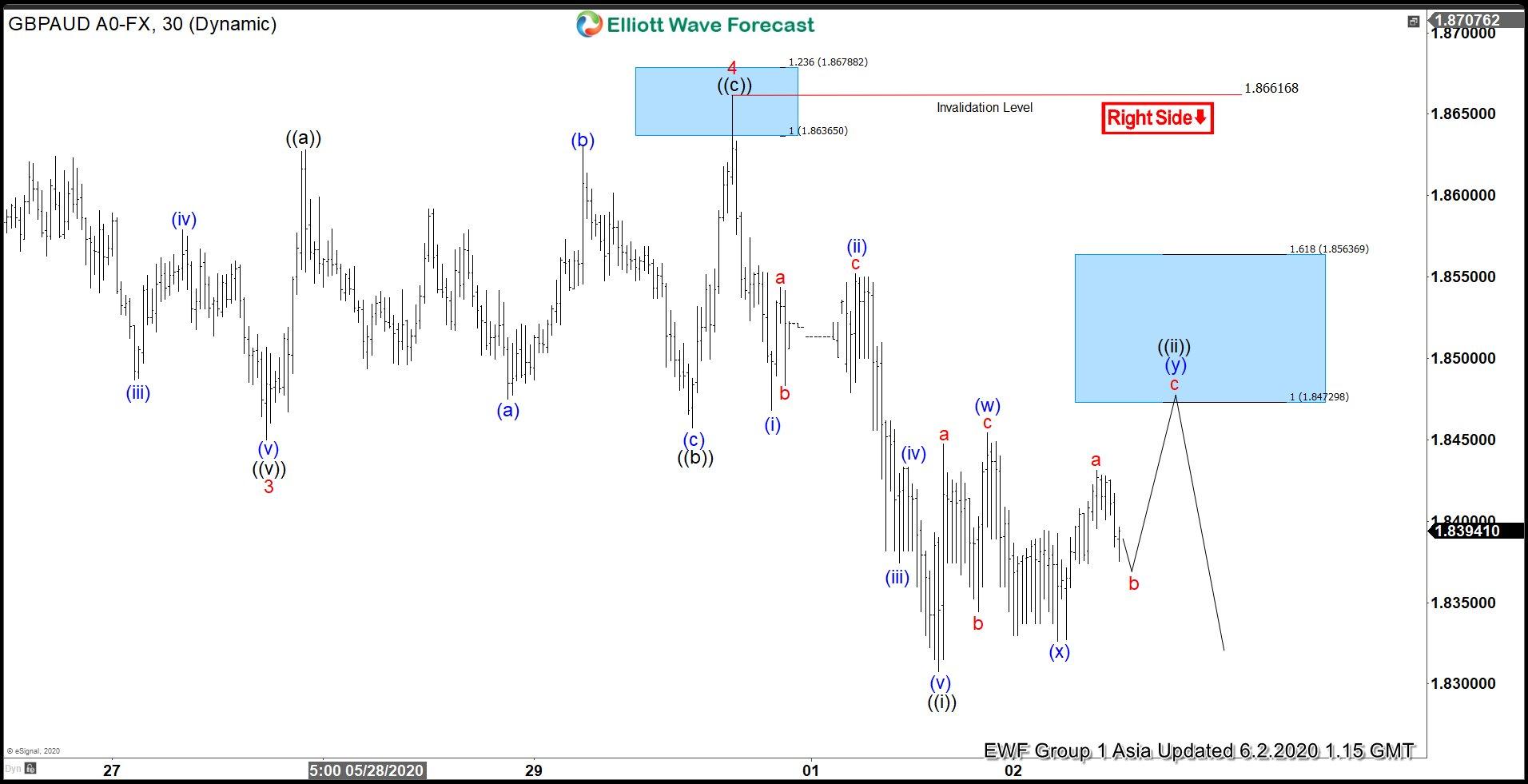 GBPAUD Elliott Wave Chart 2 June 2020
