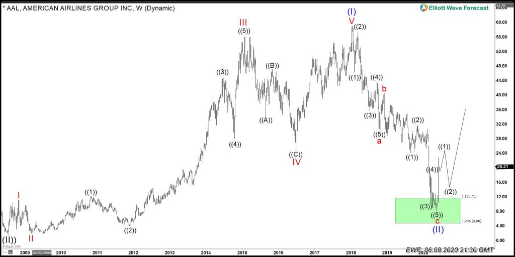 American Airlines Weekly Chart