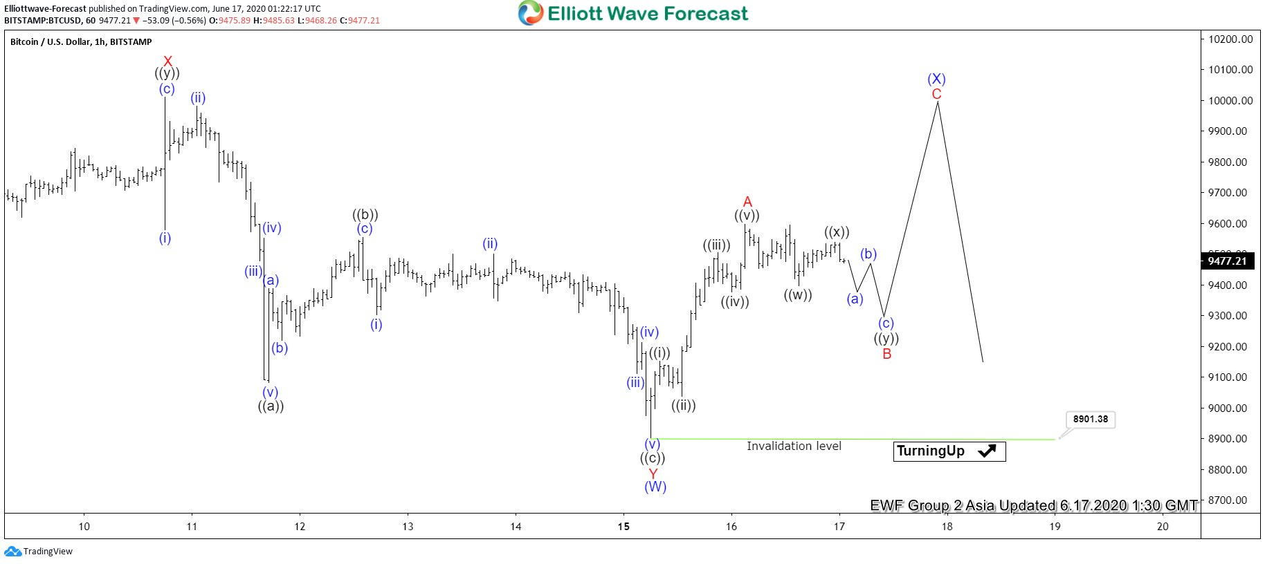 Bitcoin Elliott Wave chart