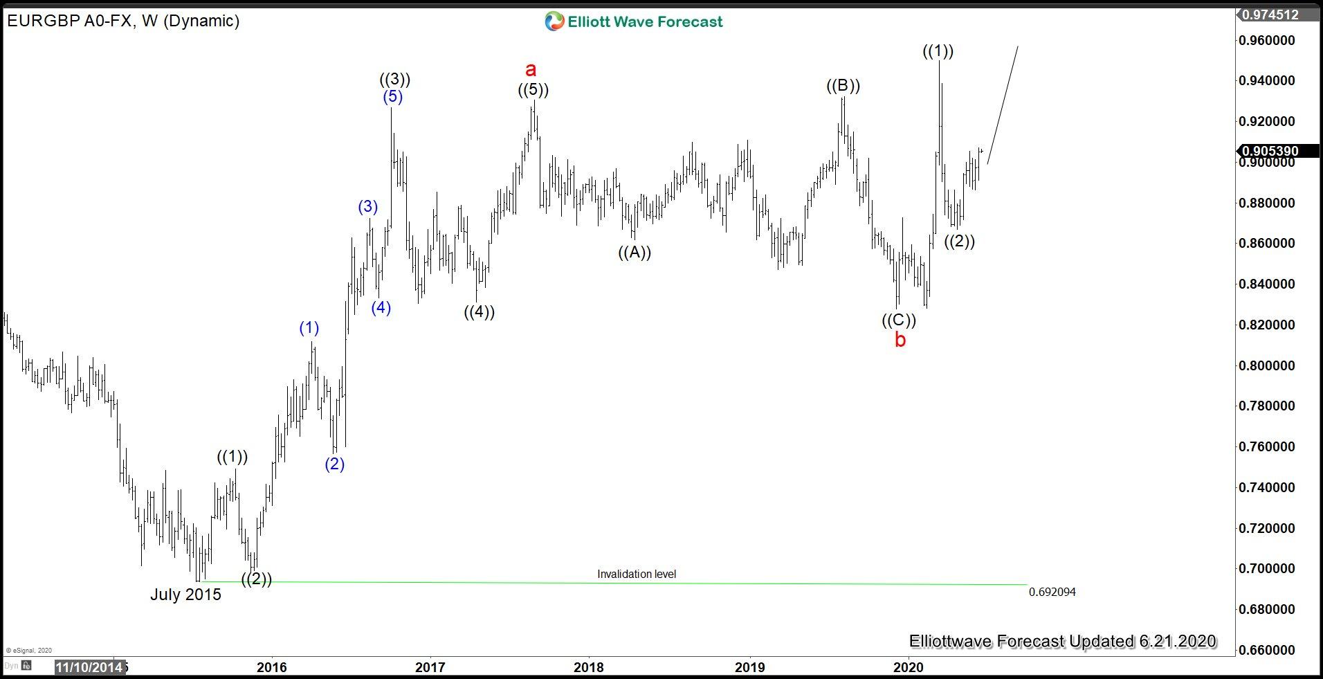 EURGBP Weekly Elliott Wave Chart