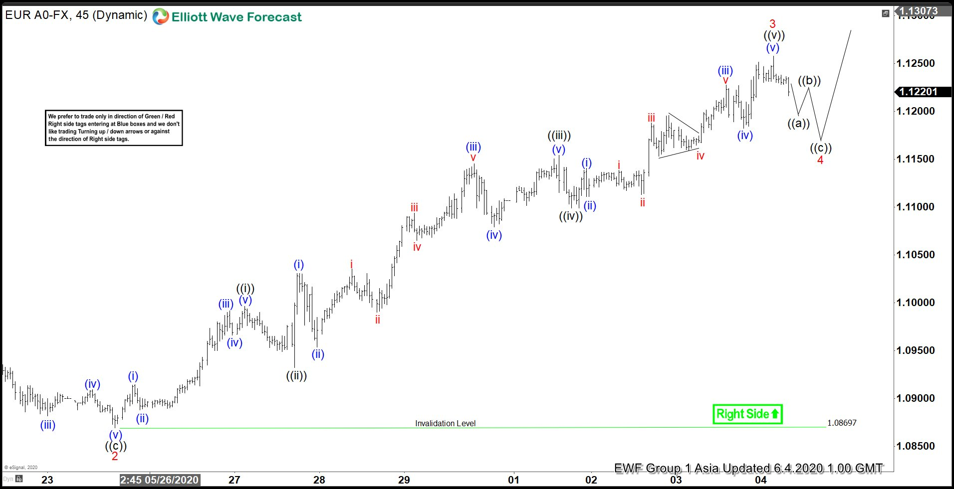 EURUSD Elliott Wave Chart 4 June