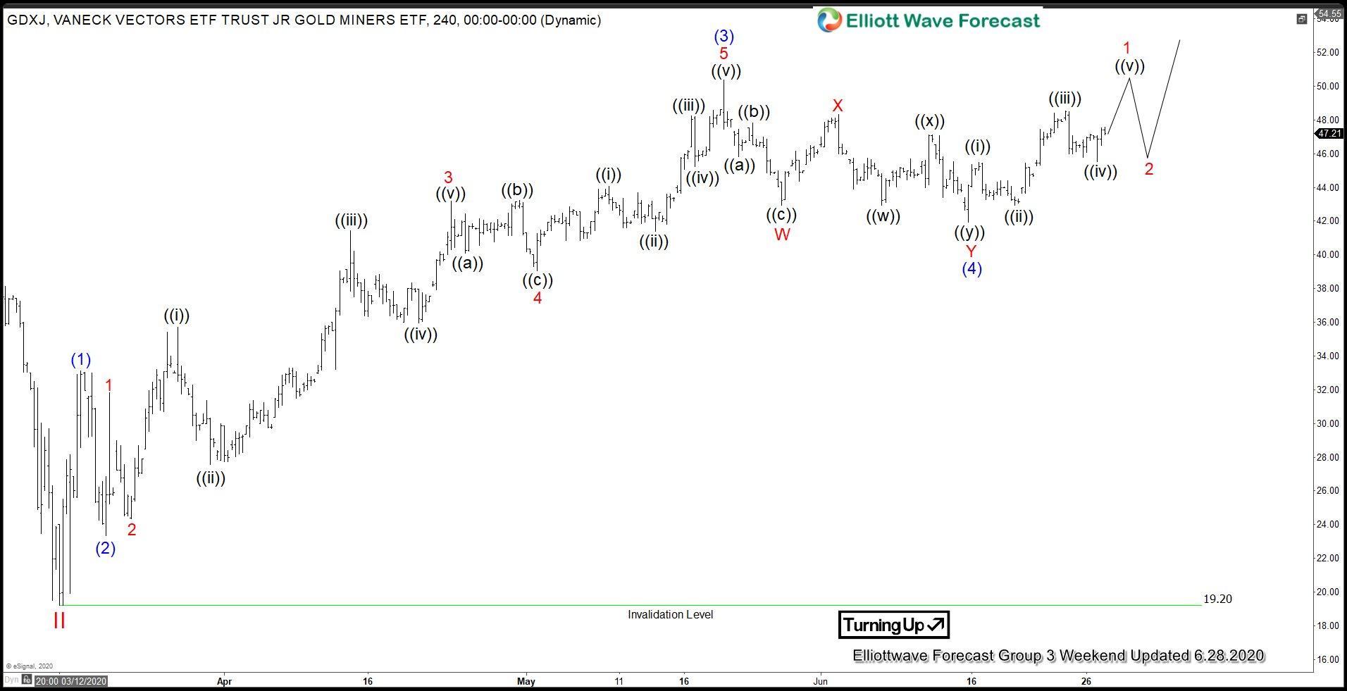GDXJ 4 hour Elliott Wave chart