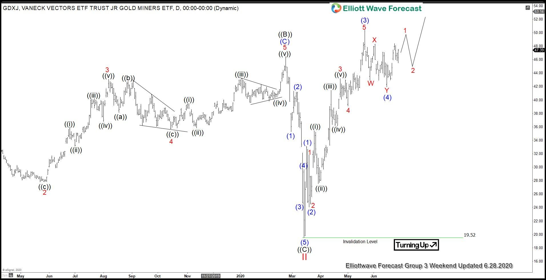 GDXJ Daily Elliott Wave chart