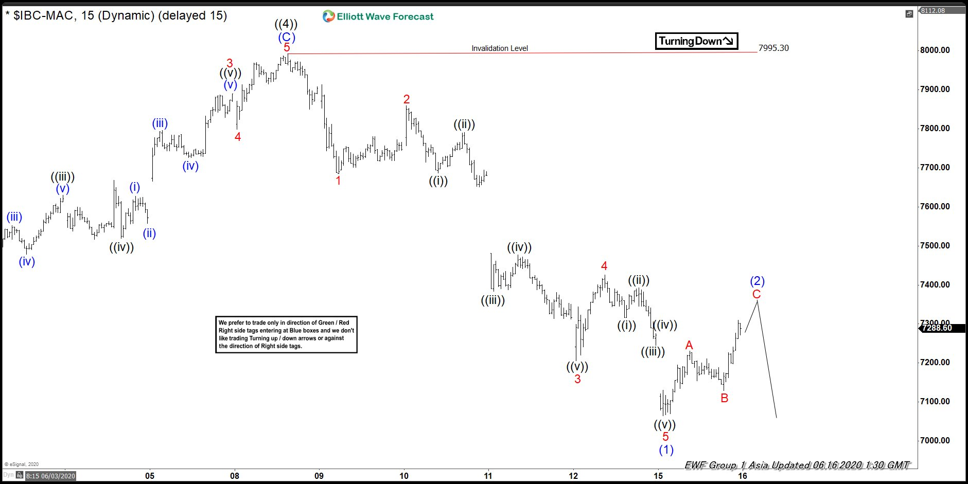 Elliott Wave View: IBEX Has Turned Lower