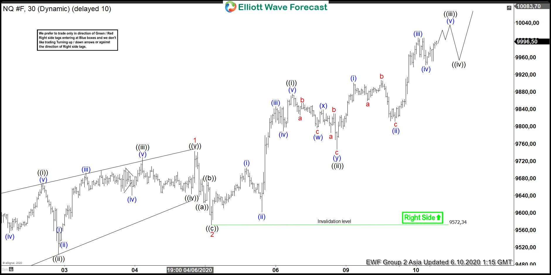Nasdaq (NQ_F) Elliott Wave Chart 10 June