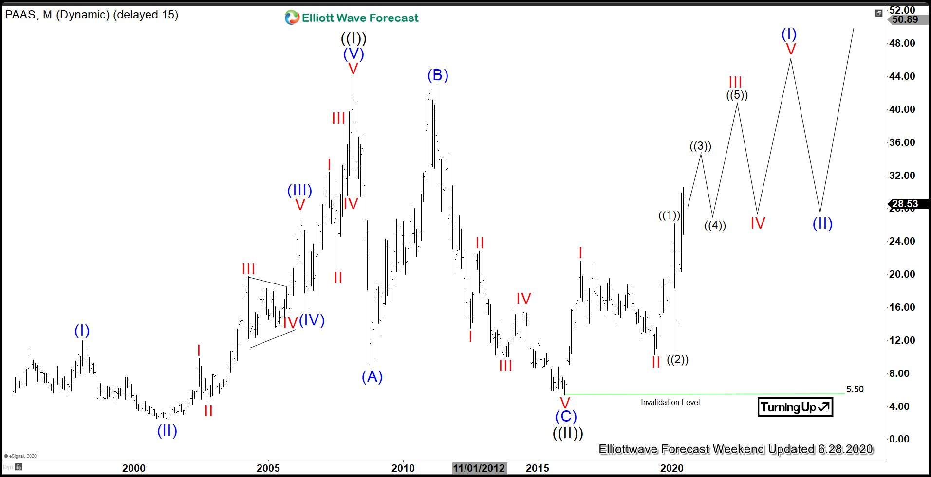 Pan American Silver Monthly Elliott Wave