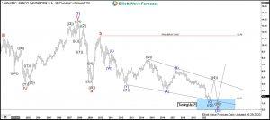Santander Elliott Wave Monthly