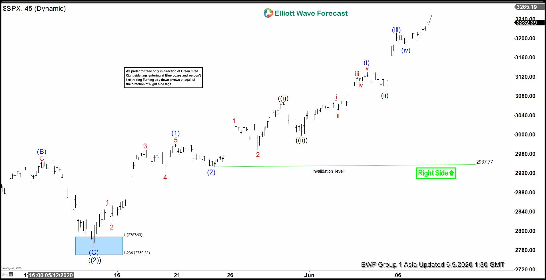Elliott Wave View: SPX Should Extend Higher