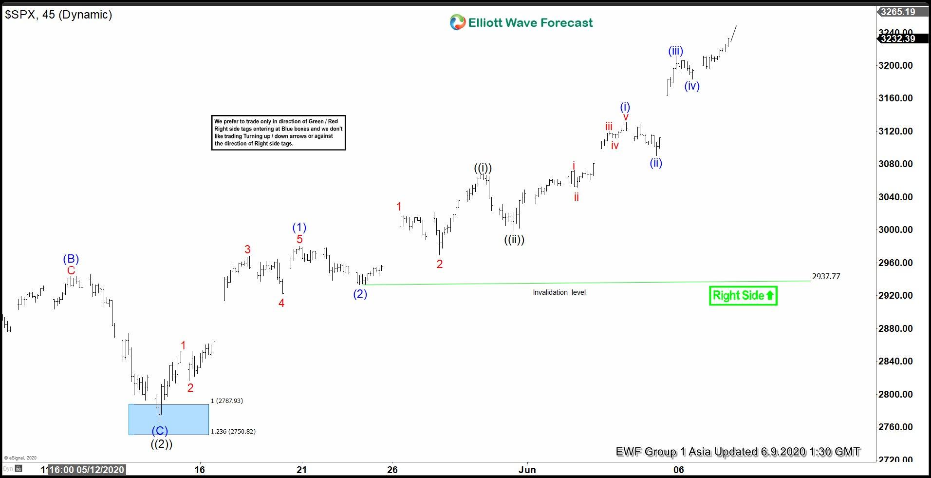 SPX Elliott Wave Chart June 9