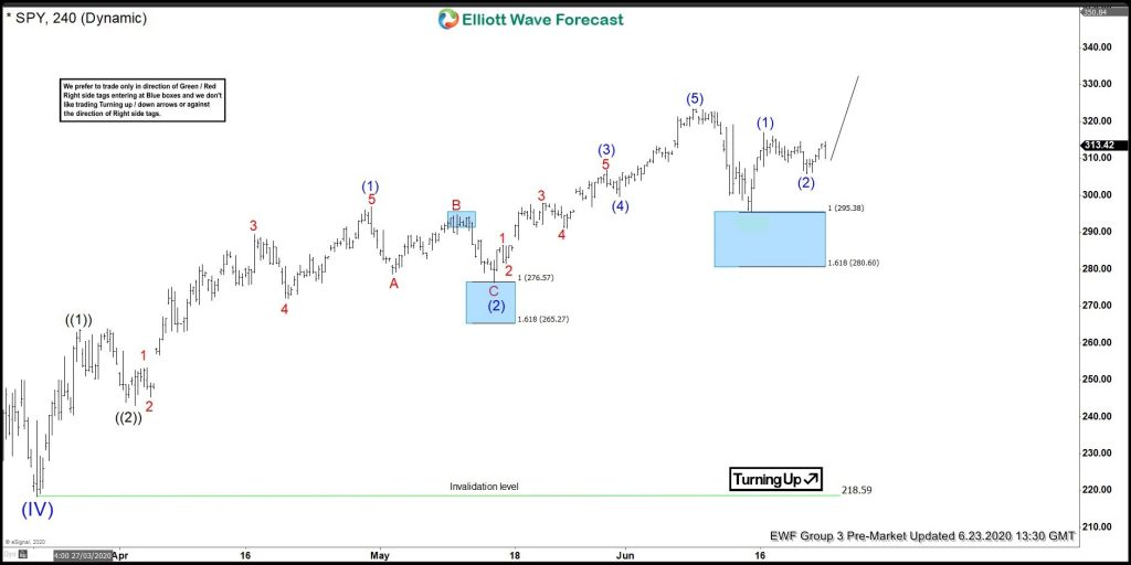 SPY Elliott Wave View: Ready To Resume Higher?