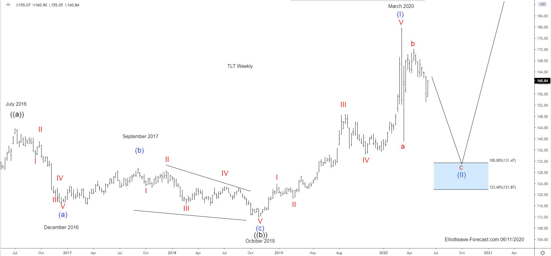 $TLT Elliott Wave & Longer Term Cycles